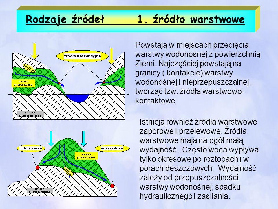 Rodzaje źródeł 1. źródło warstwowe