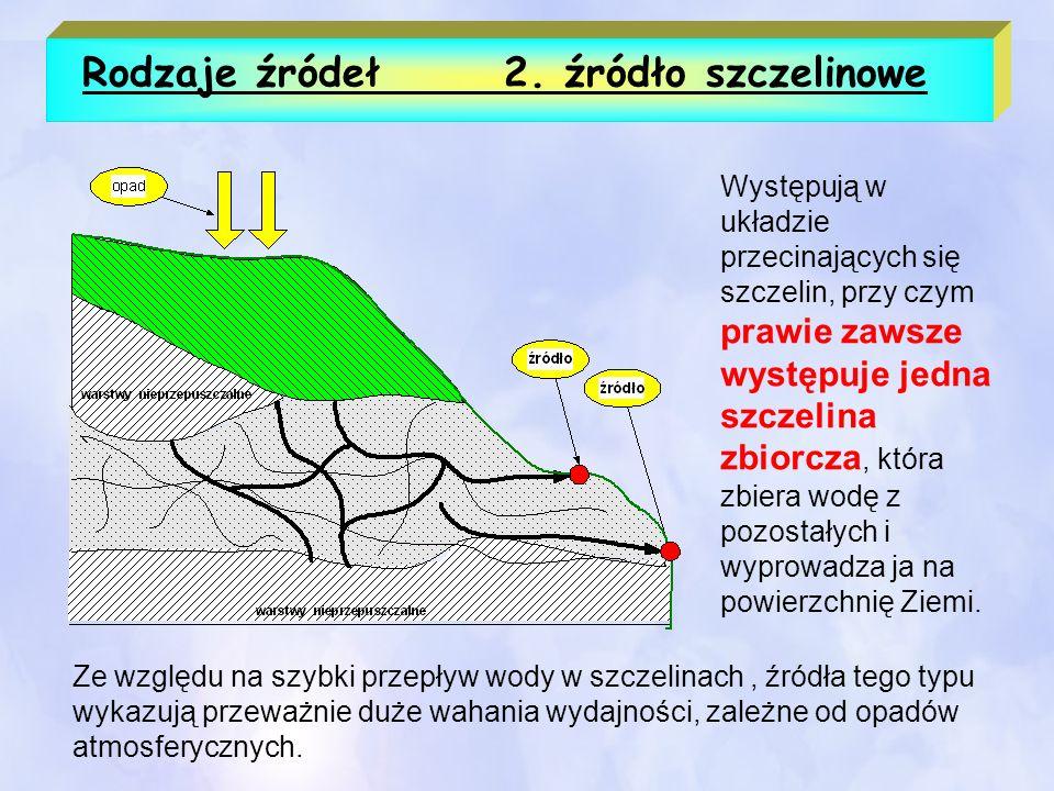 Rodzaje źródeł 2. źródło szczelinowe