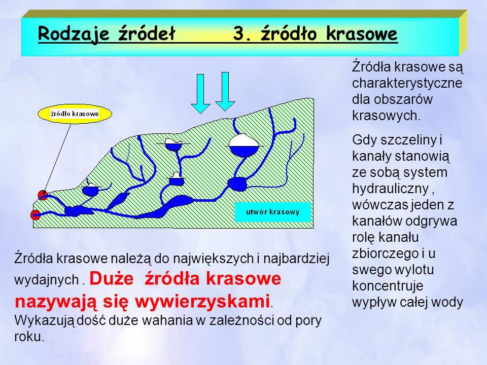 Rodzaje źródeł 3. źródło krasowe