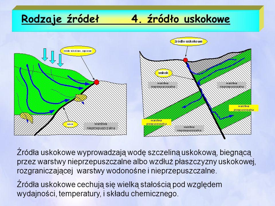 Rodzaje źródeł 4. źródło uskokowe