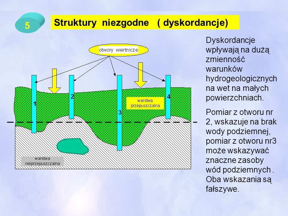 Struktury niezgodne ( dyskordancje) 5
