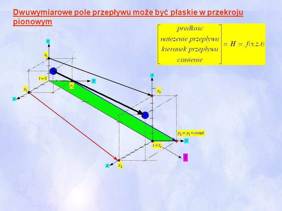 Dwuwymiarowe pole przepływu może być płaskie w przekroju pionowym