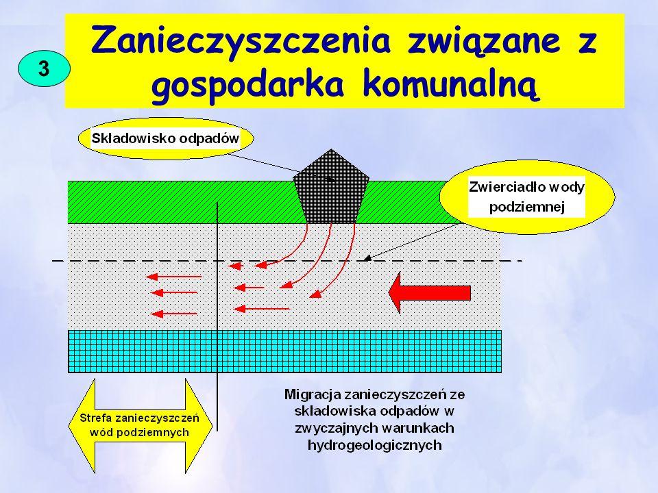 Zanieczyszczenia związane z gospodarka komunalną