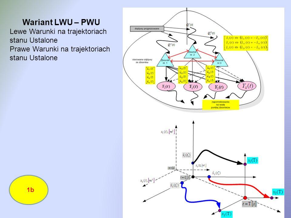 Wariant LWU – PWU Lewe Warunki na trajektoriach stanu Ustalone