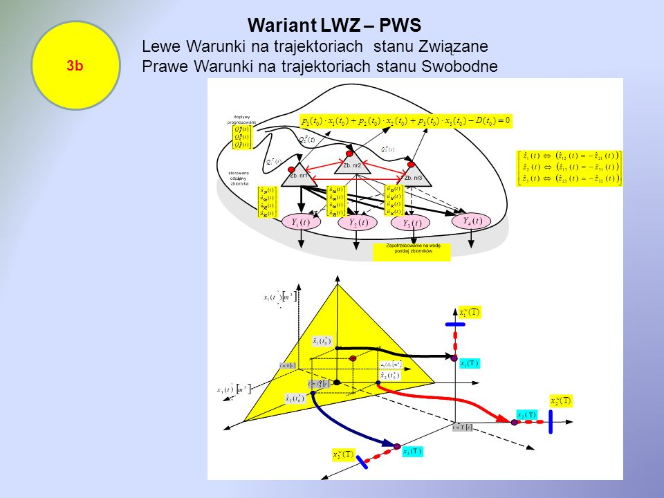 Wariant LWZ – PWS Lewe Warunki na trajektoriach stanu Związane