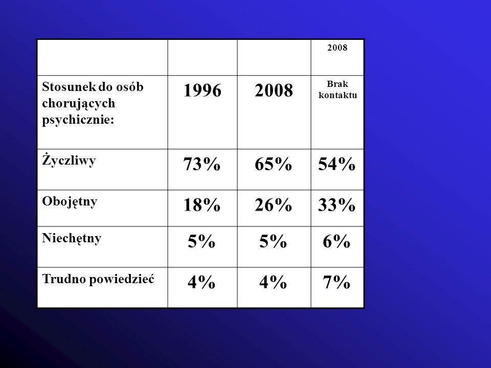 2008 Stosunek do osób chorujących psychicznie: 1996. Brak kontaktu. Życzliwy. 73% 65% 54% Obojętny.