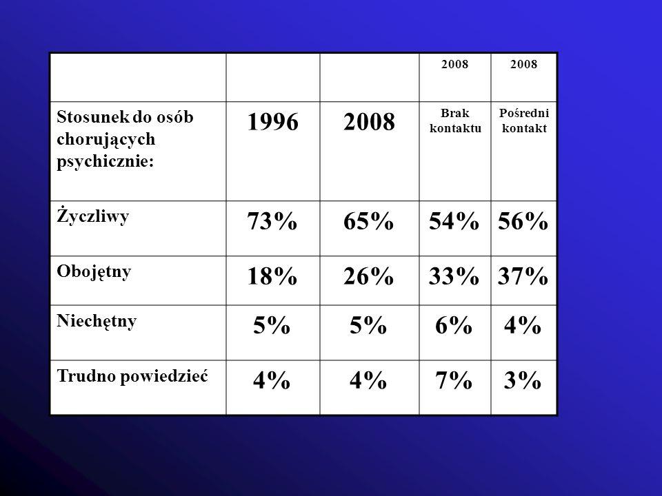 2008 Stosunek do osób chorujących psychicznie: 1996. Brak kontaktu. Pośredni kontakt. Życzliwy.