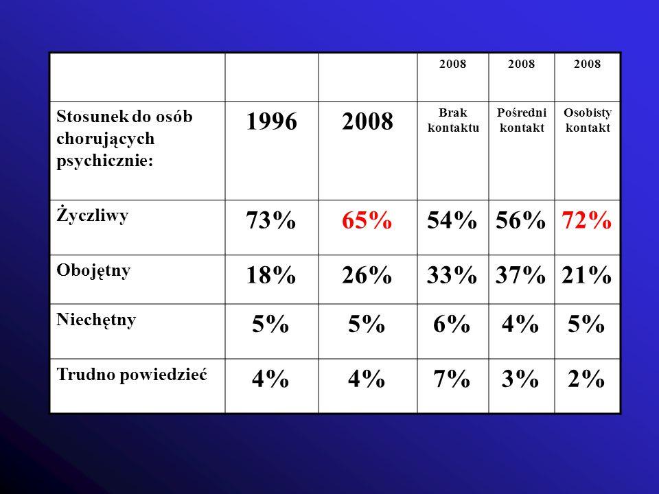 2008 Stosunek do osób chorujących psychicznie: 1996. Brak kontaktu. Pośredni kontakt. Osobisty kontakt.