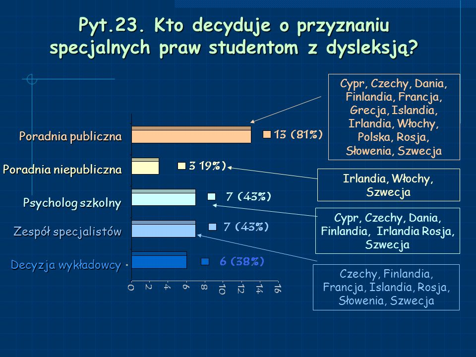 Pyt.23. Kto decyduje o przyznaniu specjalnych praw studentom z dysleksją