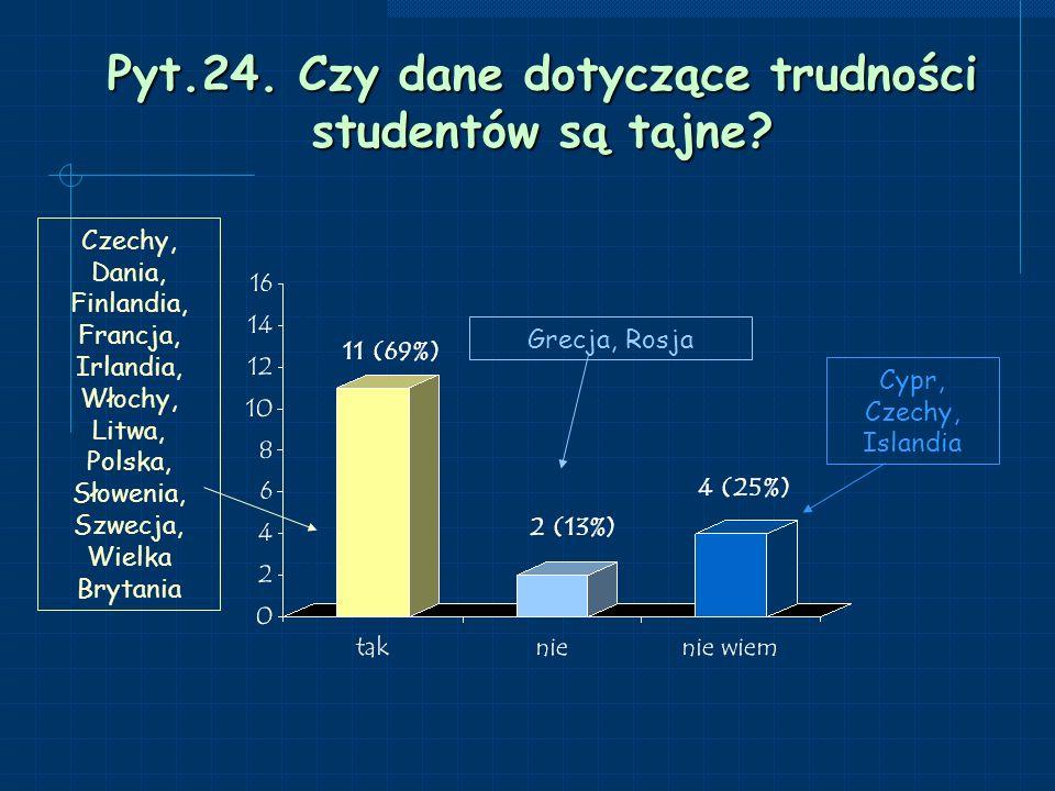 Pyt.24. Czy dane dotyczące trudności studentów są tajne