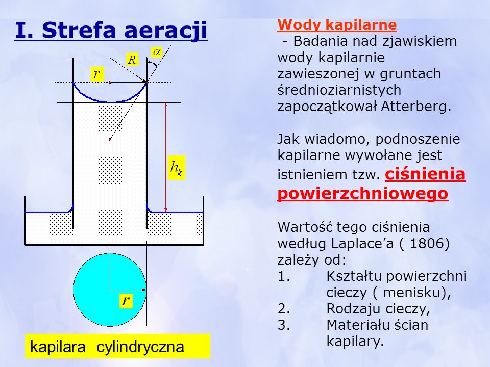 I. Strefa aeracji kapilara cylindryczna Wody kapilarne