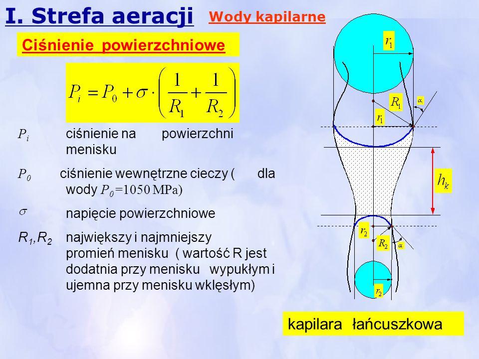 I. Strefa aeracji Ciśnienie powierzchniowe kapilara łańcuszkowa