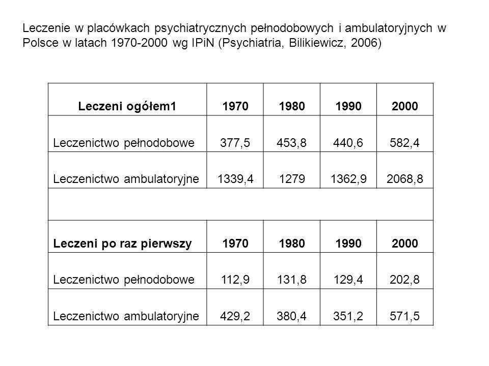 Leczenie w placówkach psychiatrycznych pełnodobowych i ambulatoryjnych w Polsce w latach 1970-2000 wg IPiN (Psychiatria, Bilikiewicz, 2006)
