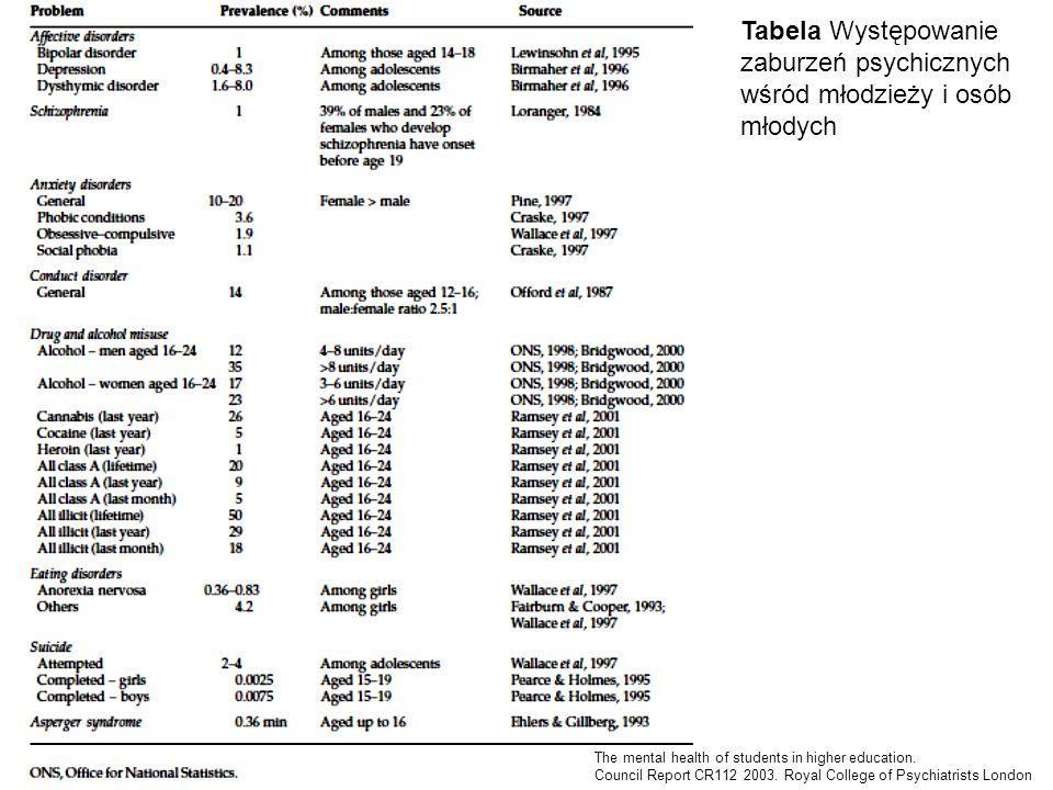 Tabela Występowanie zaburzeń psychicznych wśród młodzieży i osób młodych