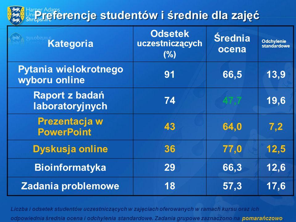 Preferencje studentów i średnie dla zajęć