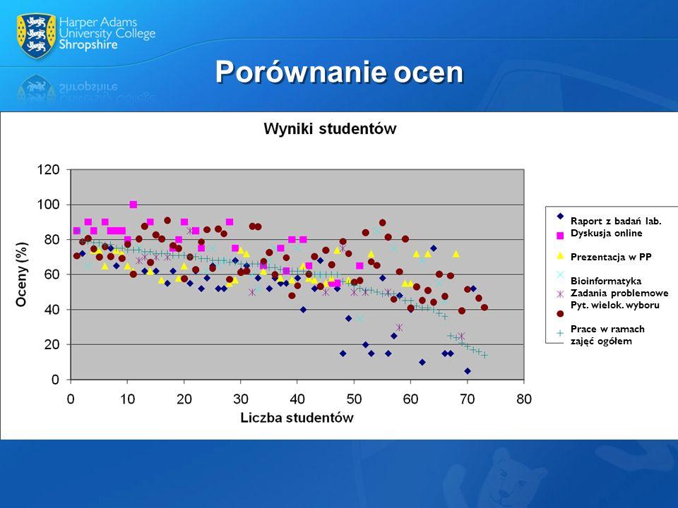 Porównanie ocen Raport z badań lab. Dyskusja online Prezentacja w PP