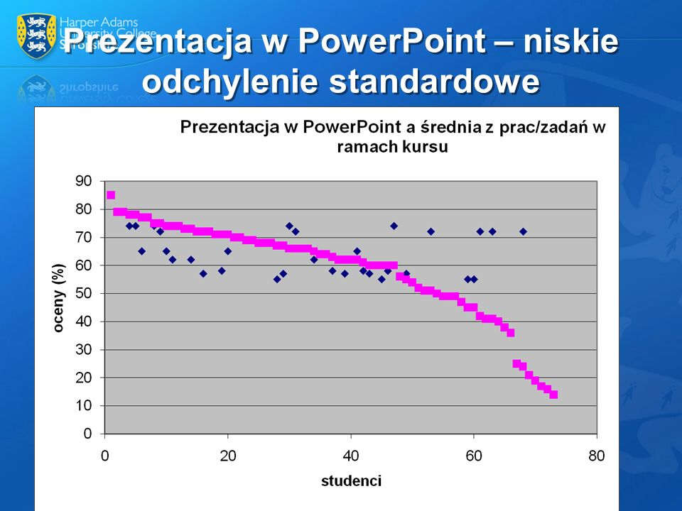 Prezentacja w PowerPoint – niskie odchylenie standardowe