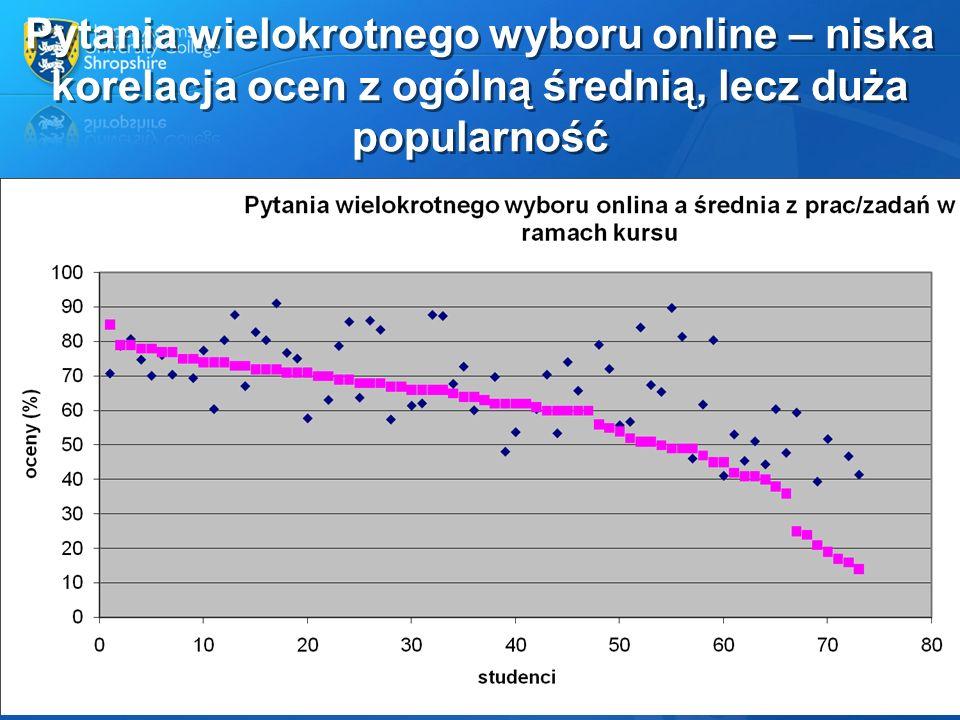 Pytania wielokrotnego wyboru online – niska korelacja ocen z ogólną średnią, lecz duża popularność