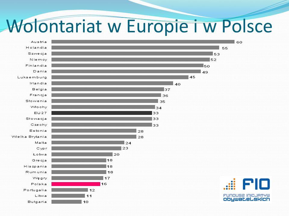 Wolontariat w Europie i w Polsce