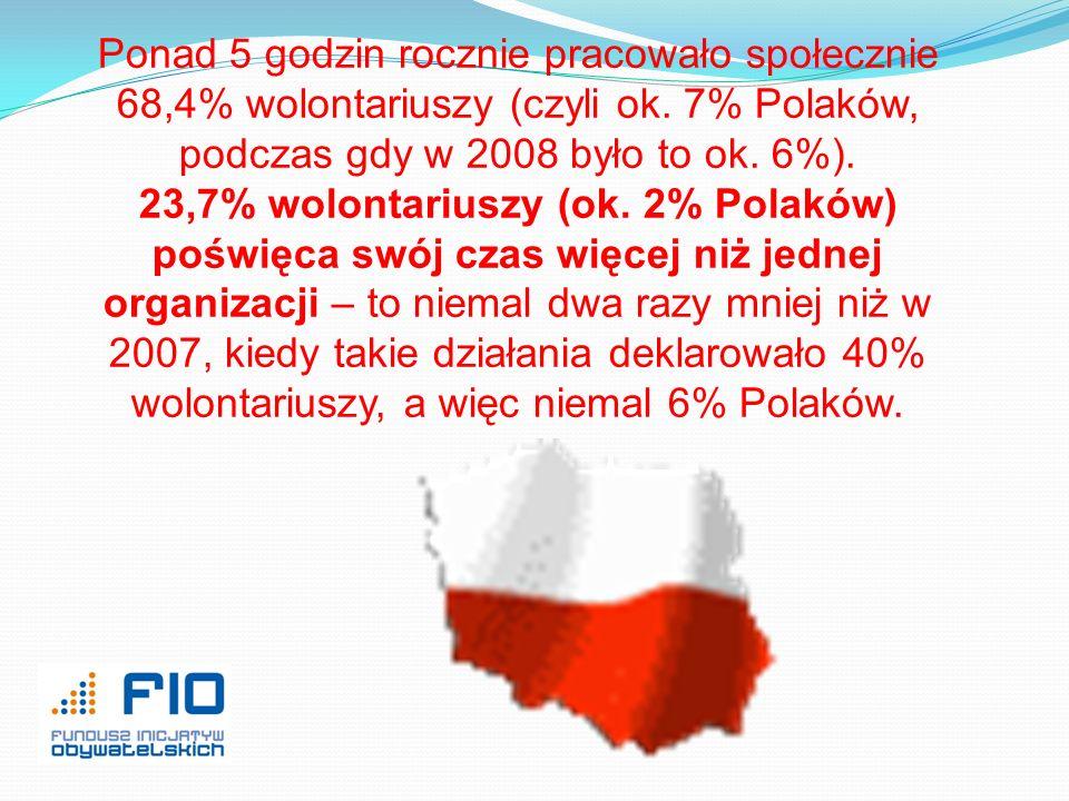 Ponad 5 godzin rocznie pracowało społecznie 68,4% wolontariuszy (czyli ok. 7% Polaków, podczas gdy w 2008 było to ok. 6%).