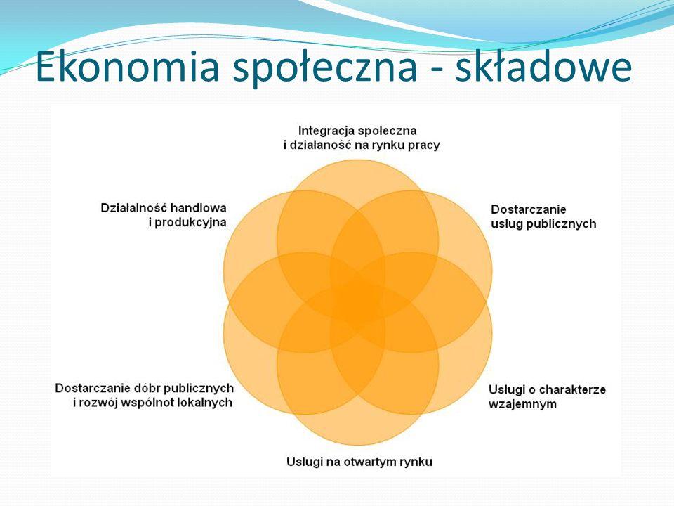 Ekonomia społeczna - składowe