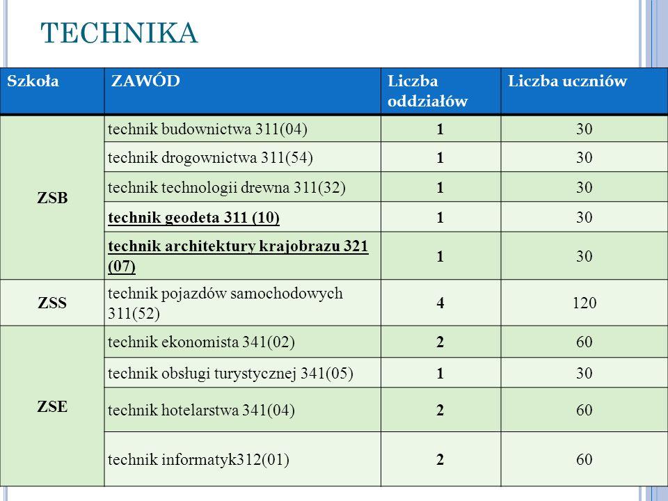 TECHNIKA Szkoła ZAWÓD Liczba oddziałów Liczba uczniów ZSB