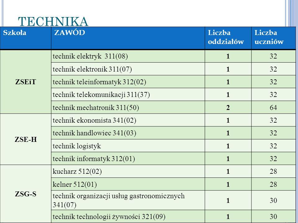 TECHNIKA Szkoła ZAWÓD Liczba oddziałów Liczba uczniów ZSEiT