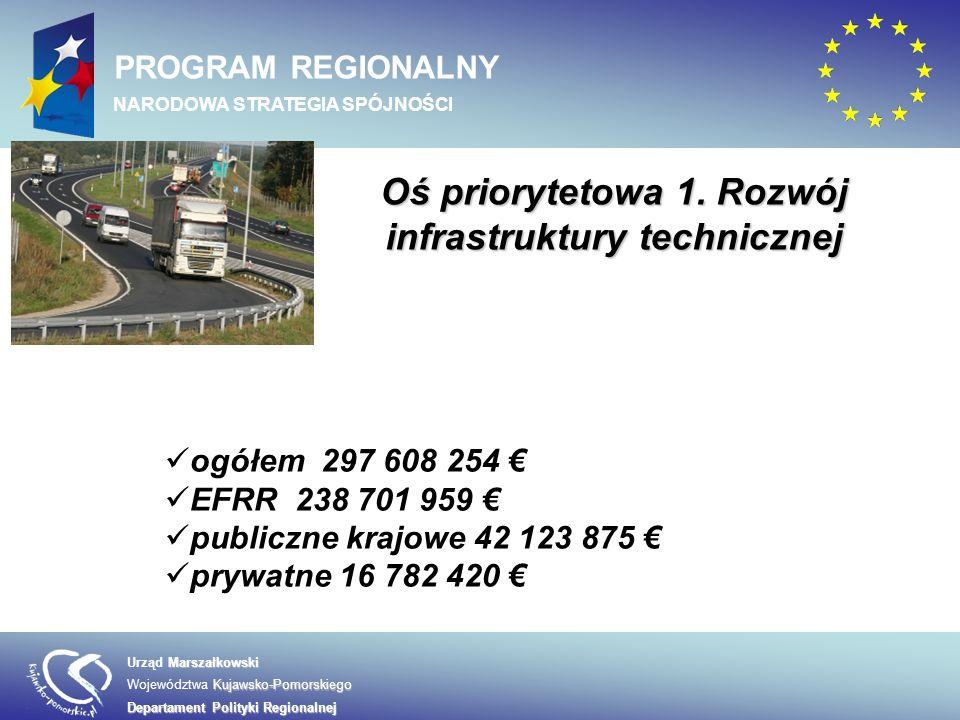 Oś priorytetowa 1. Rozwój infrastruktury technicznej