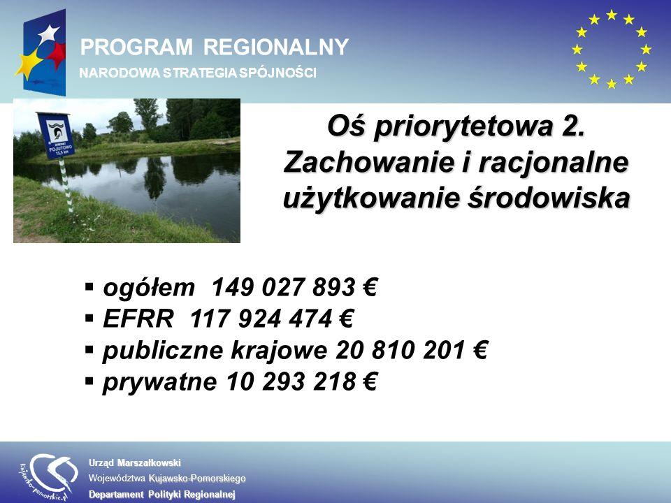 Oś priorytetowa 2. Zachowanie i racjonalne użytkowanie środowiska