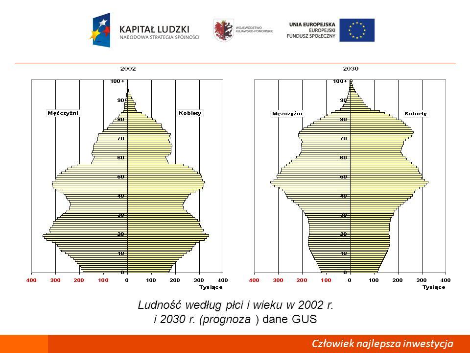 Ludność według płci i wieku w 2002 r. i 2030 r. (prognoza ) dane GUS