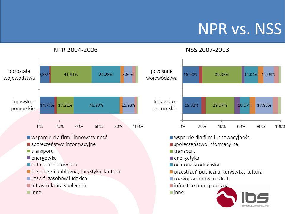 NPR vs. NSS NPR 2004-2006 NSS 2007-2013
