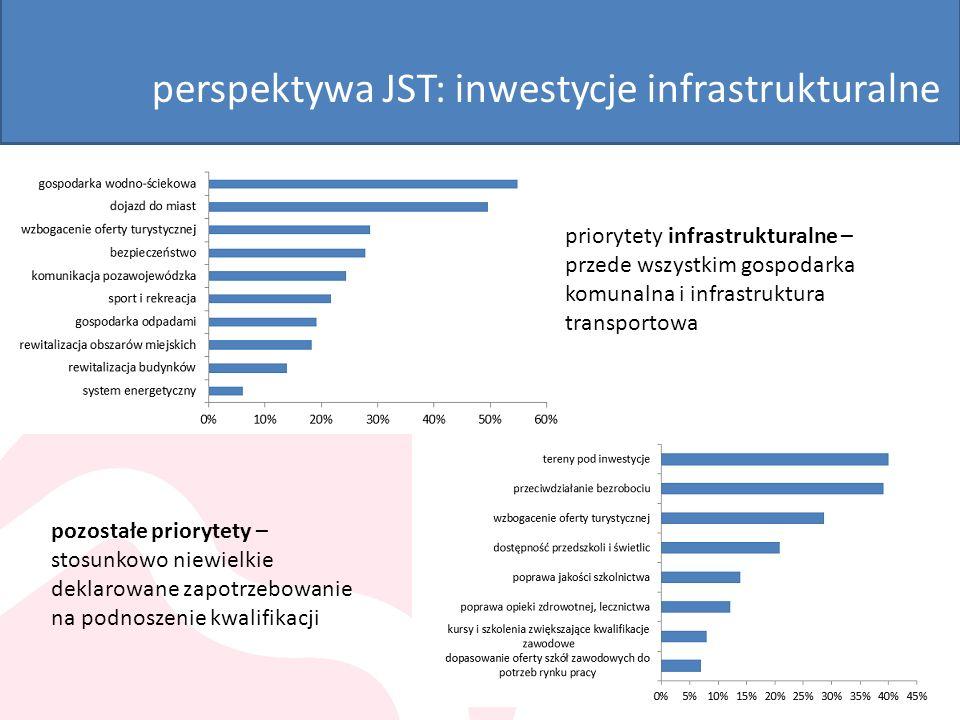 perspektywa JST: inwestycje infrastrukturalne