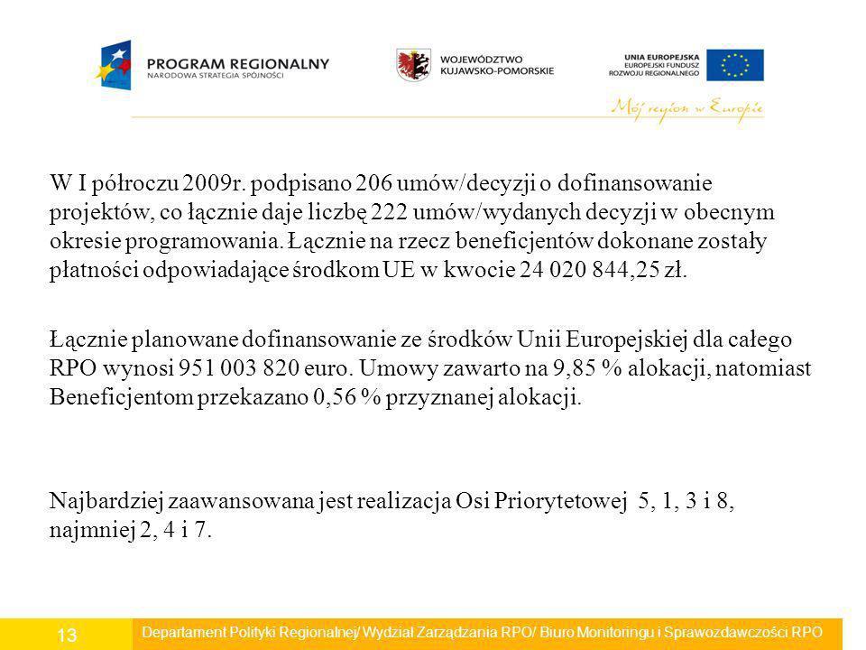 W I półroczu 2009r. podpisano 206 umów/decyzji o dofinansowanie projektów, co łącznie daje liczbę 222 umów/wydanych decyzji w obecnym okresie programowania. Łącznie na rzecz beneficjentów dokonane zostały płatności odpowiadające środkom UE w kwocie 24 020 844,25 zł. Łącznie planowane dofinansowanie ze środków Unii Europejskiej dla całego RPO wynosi 951 003 820 euro. Umowy zawarto na 9,85 % alokacji, natomiast Beneficjentom przekazano 0,56 % przyznanej alokacji. Najbardziej zaawansowana jest realizacja Osi Priorytetowej 5, 1, 3 i 8, najmniej 2, 4 i 7.