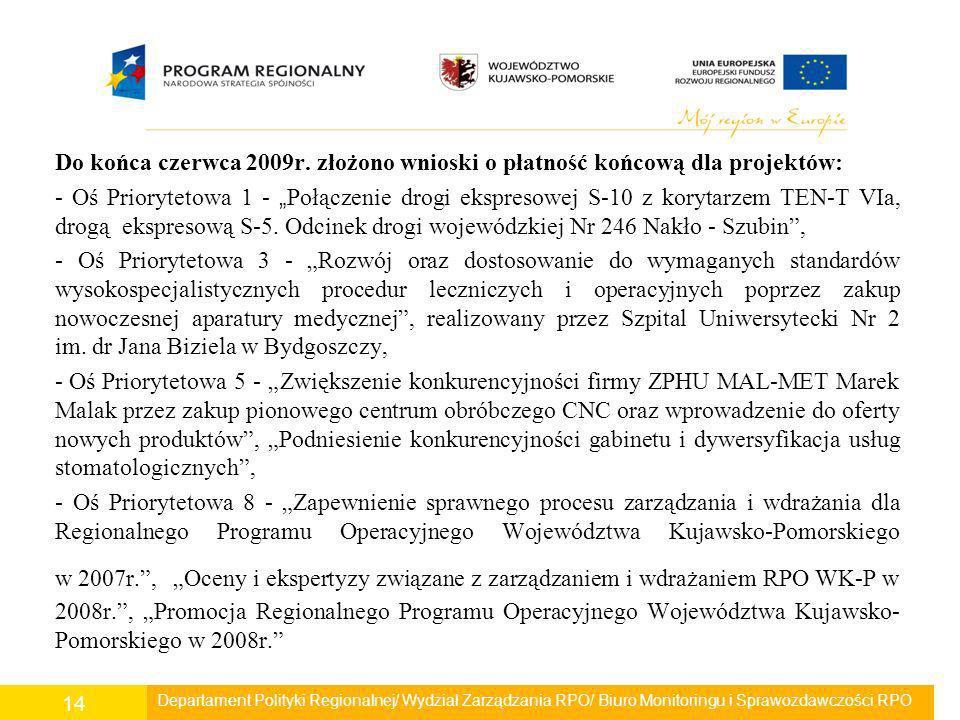 Do końca czerwca 2009r. złożono wnioski o płatność końcową dla projektów: