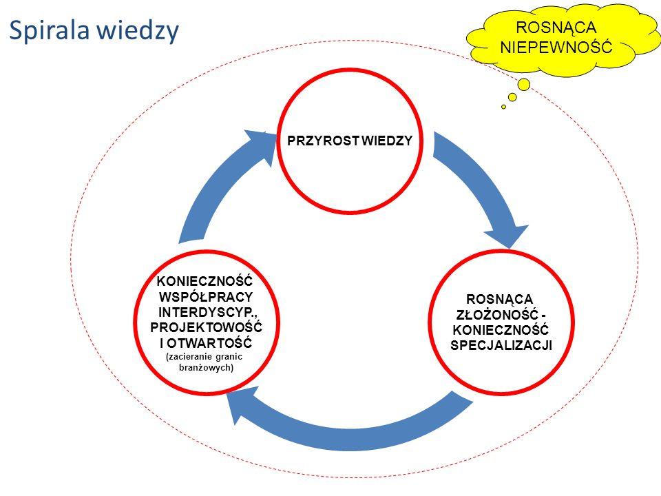 PROJEKTOWOŚĆ I OTWARTOŚĆ (zacieranie granic branżowych)