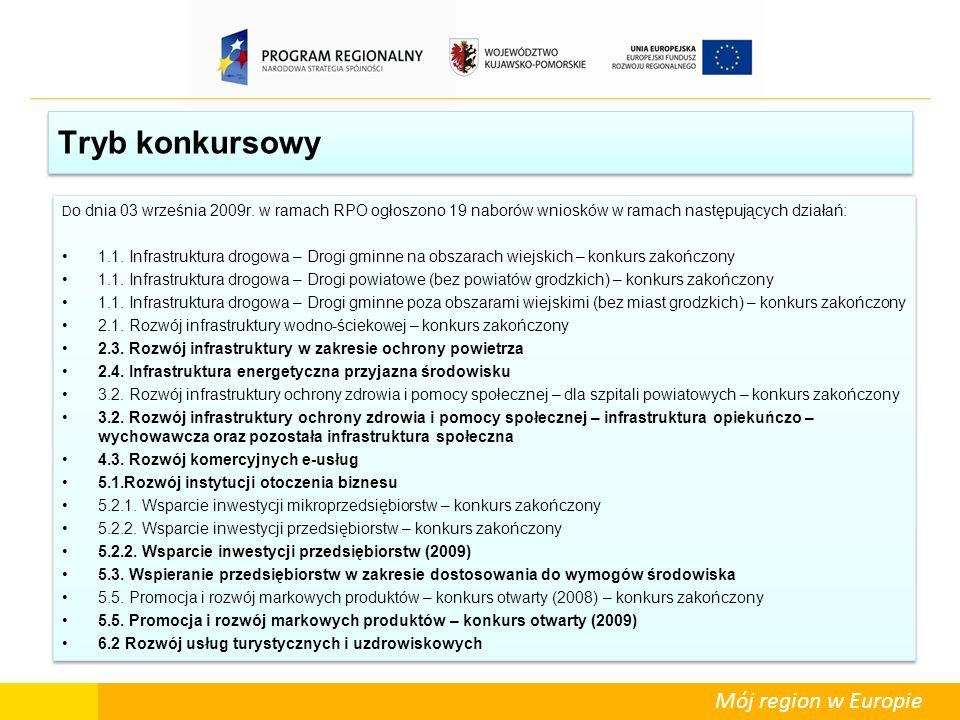 Tryb konkursowy Do dnia 03 września 2009r. w ramach RPO ogłoszono 19 naborów wniosków w ramach następujących działań: