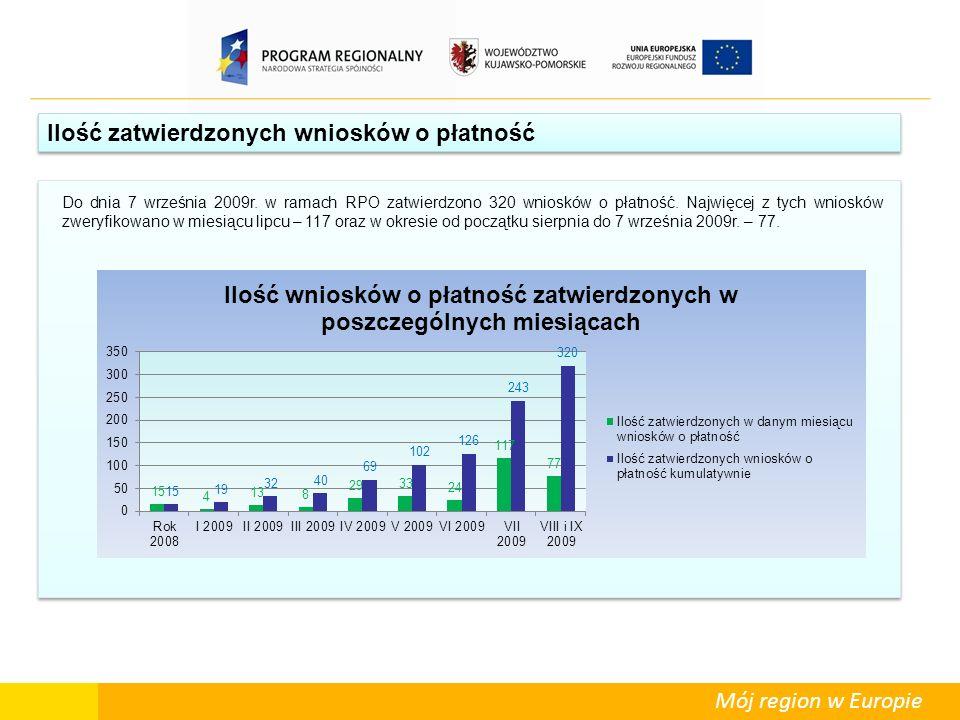 Ilość zatwierdzonych wniosków o płatność