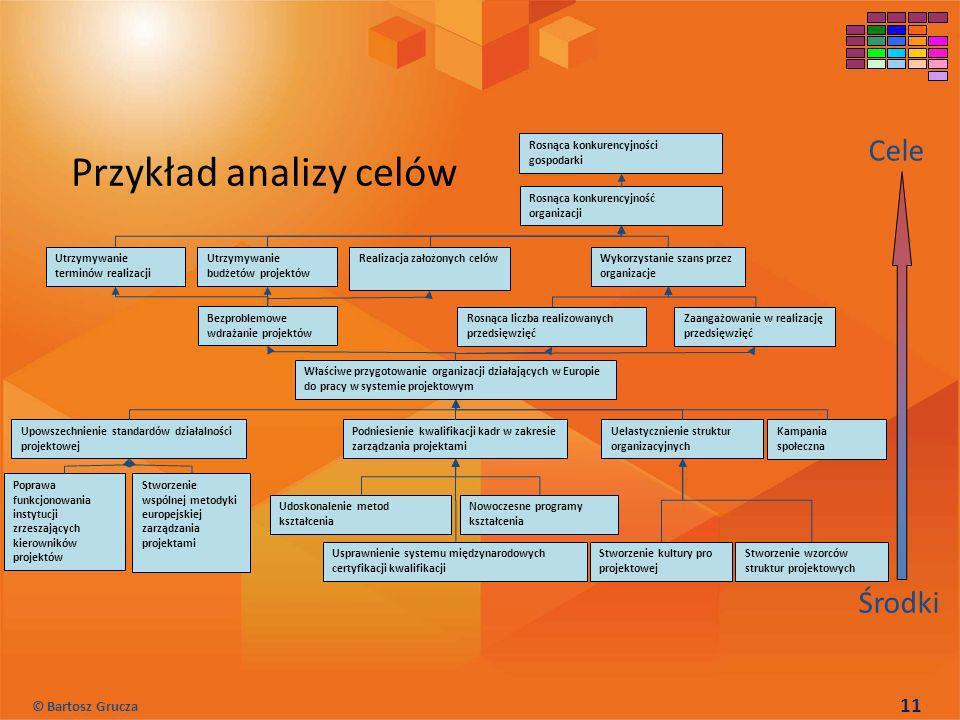 Przykład analizy celów