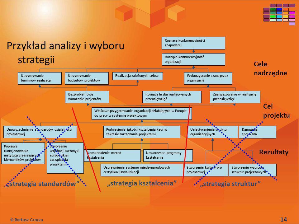 Przykład analizy i wyboru strategii