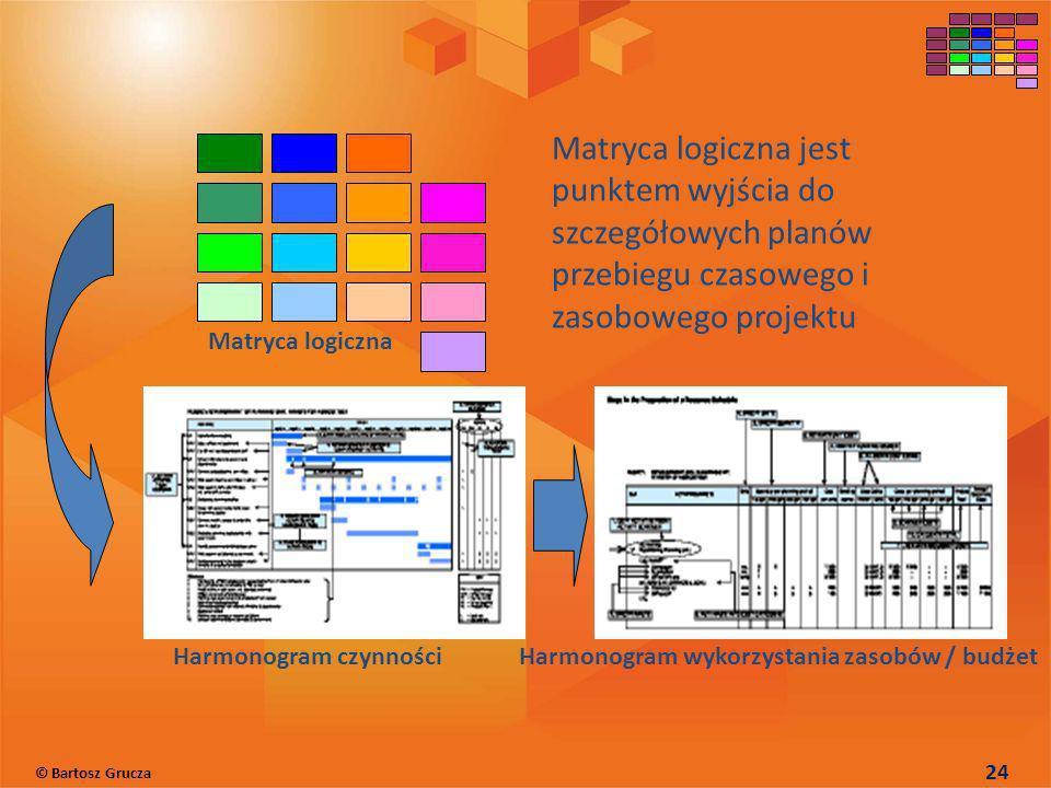 Matryca logiczna jest punktem wyjścia do szczegółowych planów