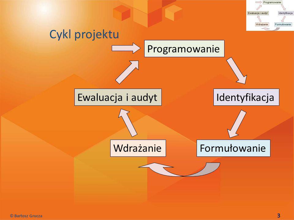 Cykl projektu Programowanie Identyfikacja Formułowanie Wdrażanie