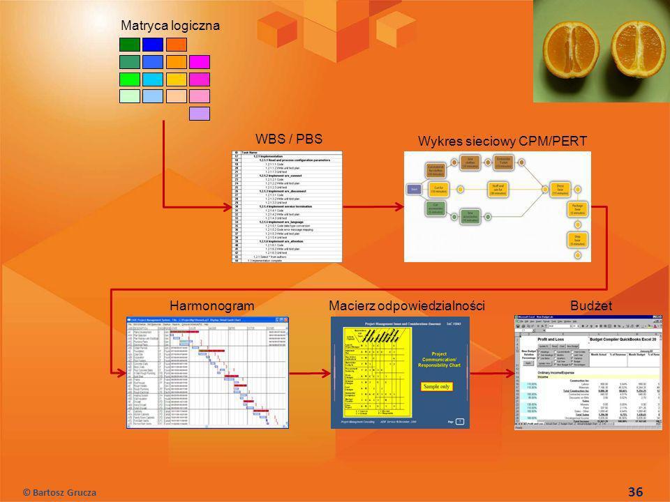 36 Matryca logiczna WBS / PBS Wykres sieciowy CPM/PERT Harmonogram