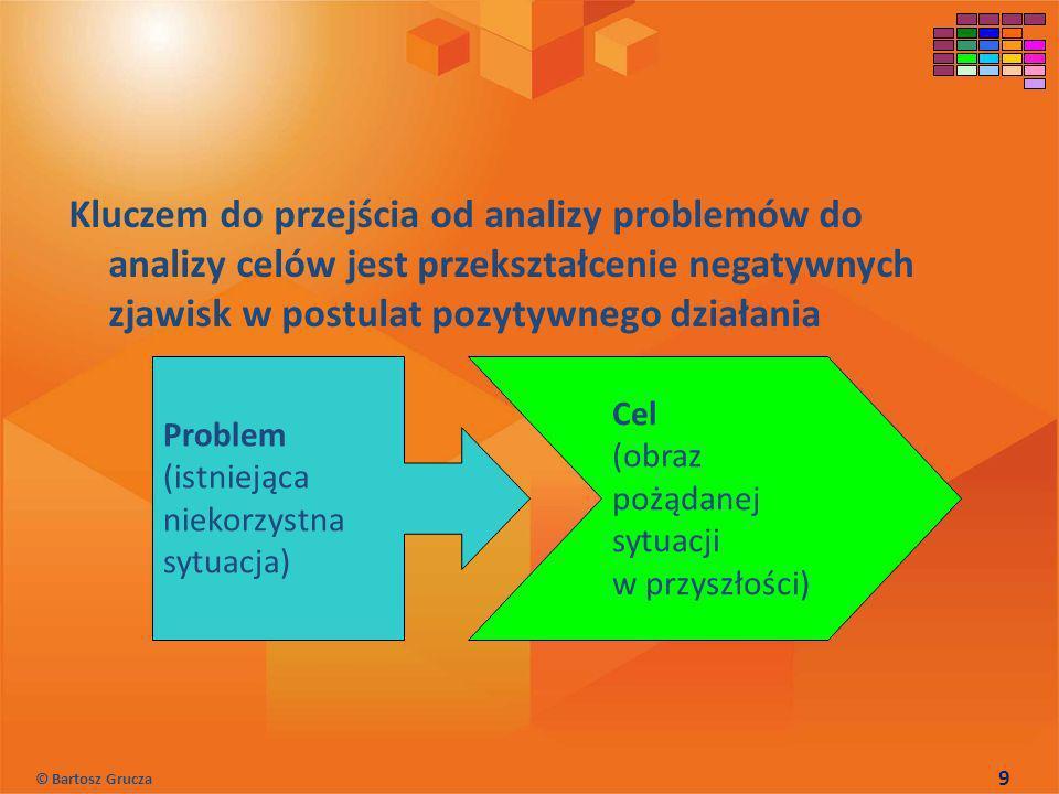 Kluczem do przejścia od analizy problemów do analizy celów jest przekształcenie negatywnych zjawisk w postulat pozytywnego działania