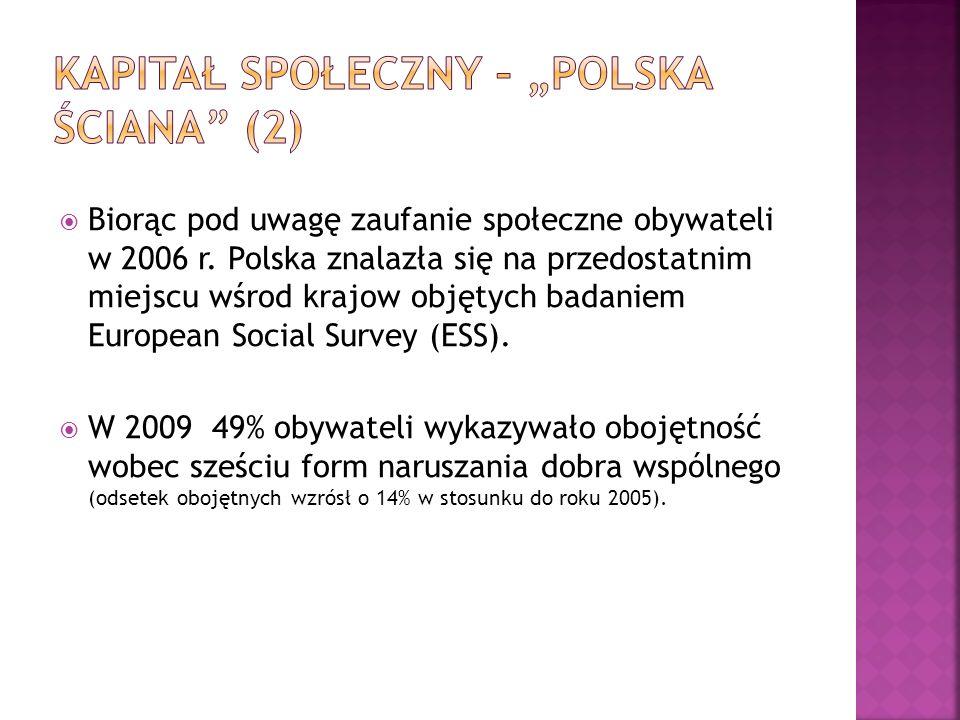 """Kapitał społeczny – """"polska ściana (2)"""