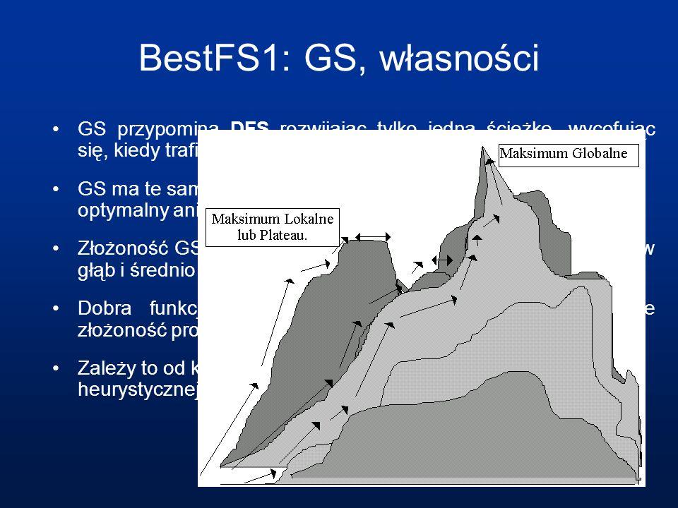 BestFS1: GS, własności GS przypomina DFS rozwijając tylko jedną ścieżkę, wycofując się, kiedy trafi na ślepy zaułek.