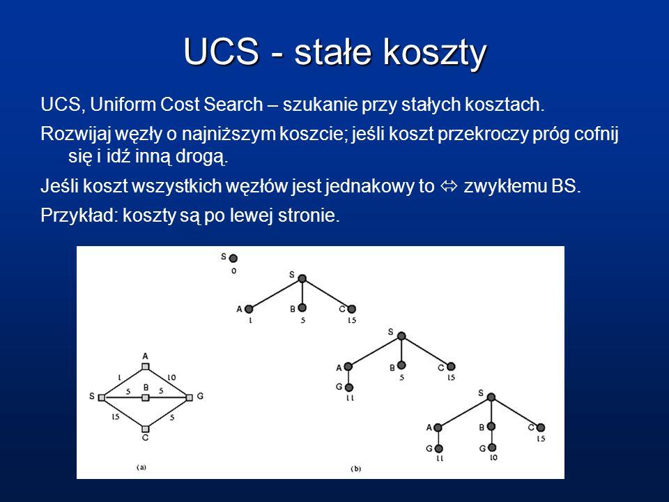 UCS - stałe koszty UCS, Uniform Cost Search – szukanie przy stałych kosztach.