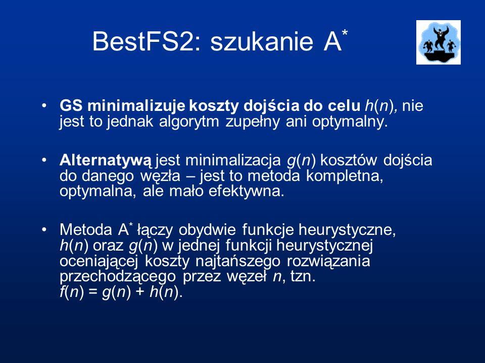 BestFS2: szukanie A* GS minimalizuje koszty dojścia do celu h(n), nie jest to jednak algorytm zupełny ani optymalny.