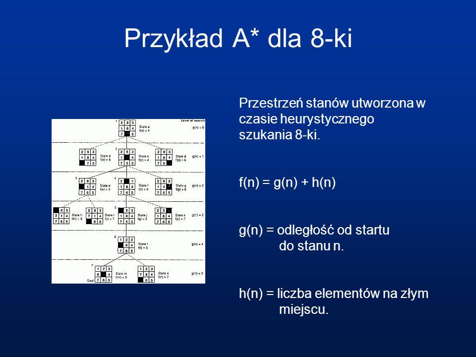 Przykład A* dla 8-ki Przestrzeń stanów utworzona w czasie heurystycznego szukania 8-ki. f(n) = g(n) + h(n)