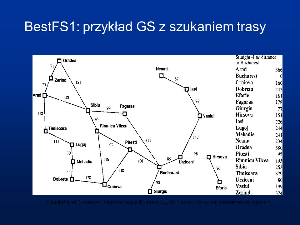 BestFS1: przykład GS z szukaniem trasy