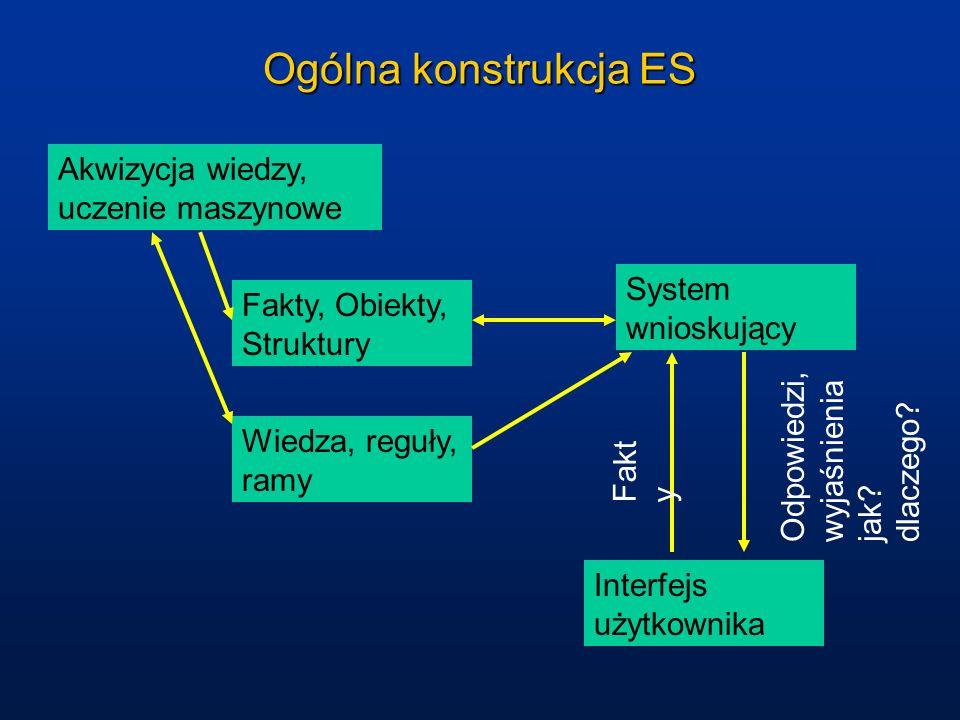 Ogólna konstrukcja ES Akwizycja wiedzy, uczenie maszynowe
